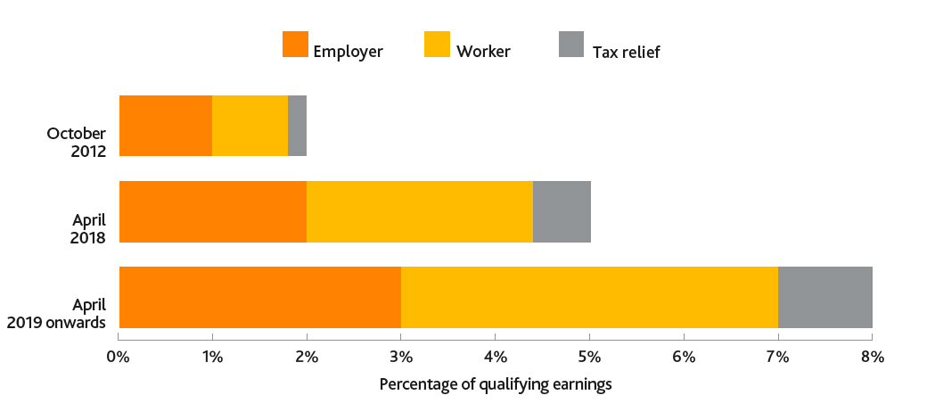 A graphic showing how minimum contributions are made up of money from a worker's pay, money from their employer and tax relief from the government