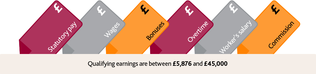 image showing that qualifying earnings are between £5,876 and £45,000