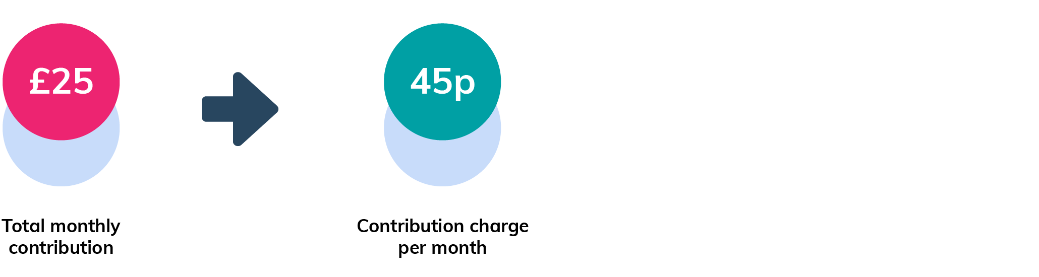 Example of a contribution charge