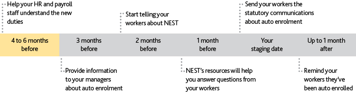 Communication Materials I Support I Nest Pensions