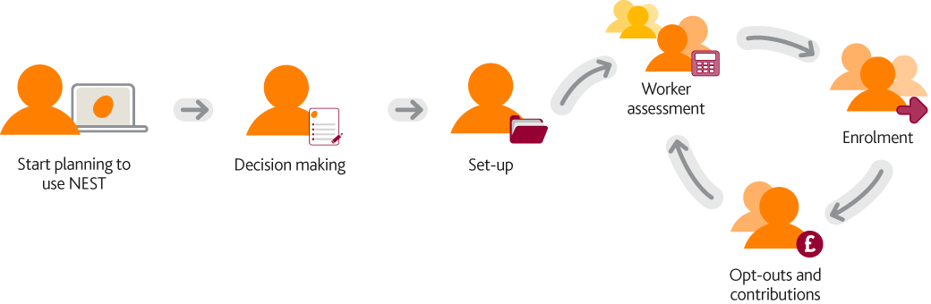 An illustration showing the tasks you'll need to complete to get up and running. Planning, decision making, set-up, worker assessment, enrolment and managing opt-outs and contributions.