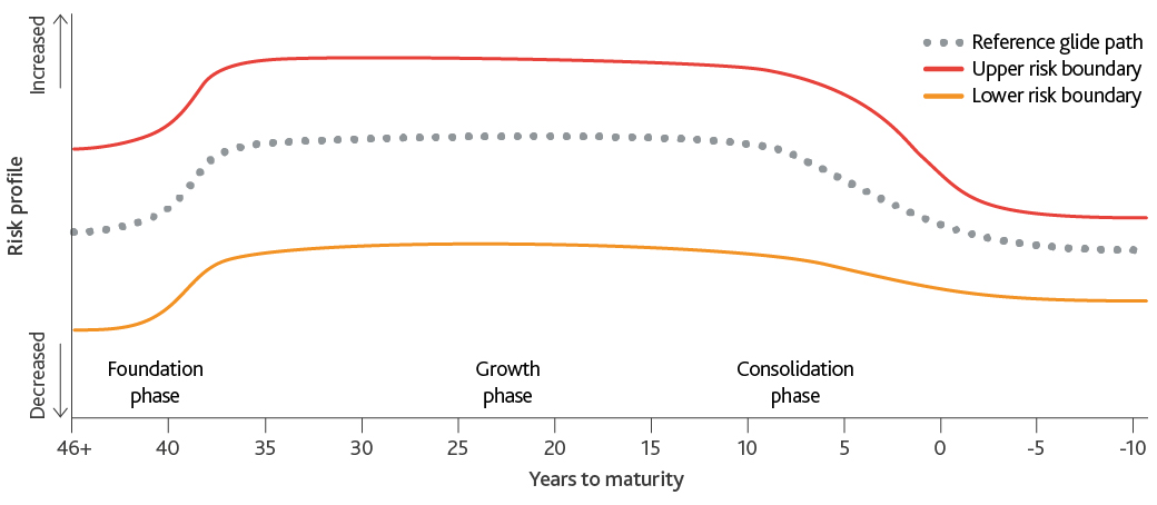 A graph showing how the investment risk of the NEST Ethical Fund increases and decreases over the three phase lifecycle.