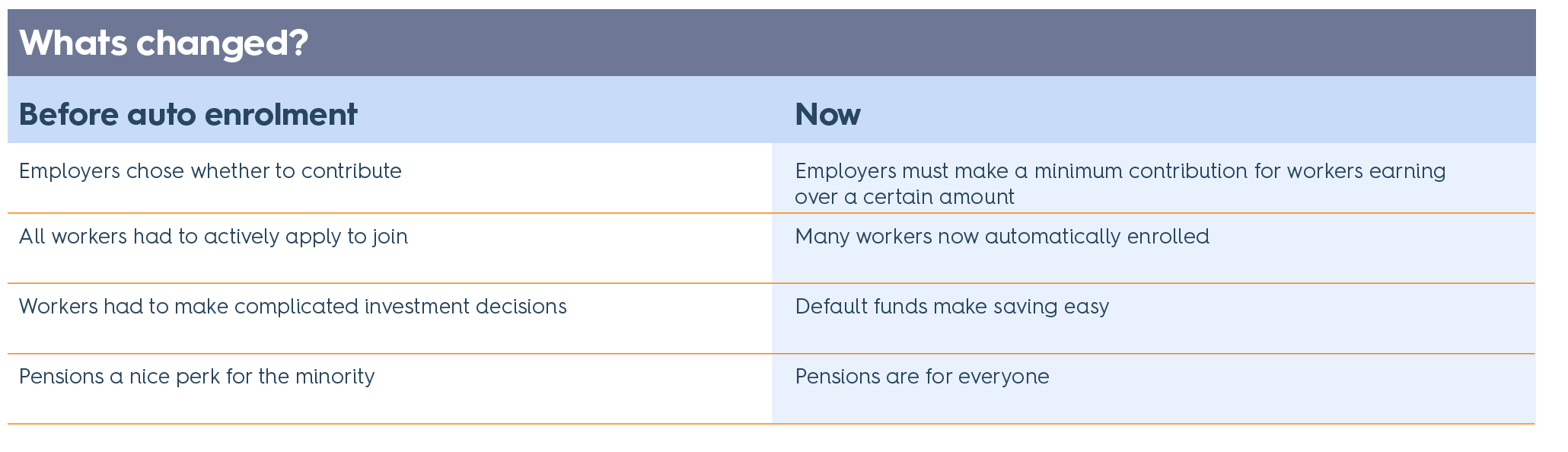 A graphic showing what's changed since auto enrolment
