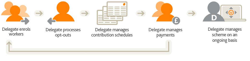 An image showing delegated access for employers