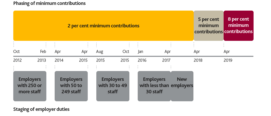 A graphic showing how minimum contributions will be phased