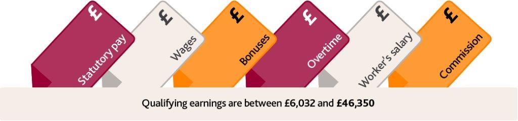 Qualifying earnings are between £6,032 and £46,350